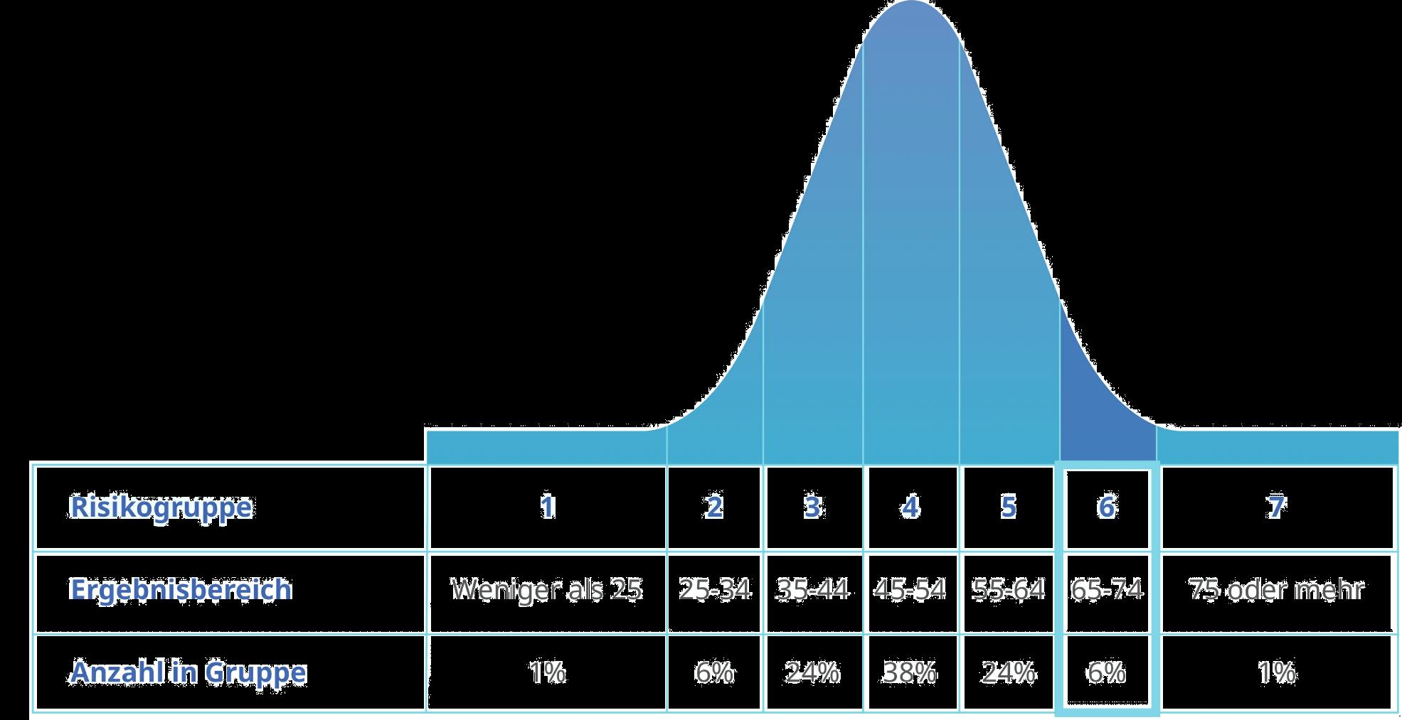 Finametrica Risikoneigung
