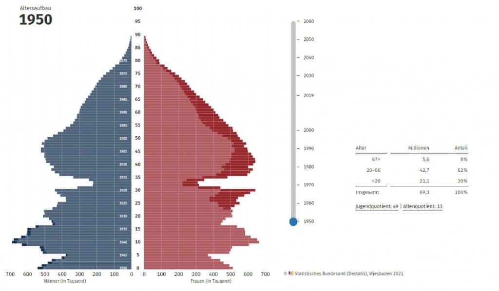 Bevölkerungspyramide 1950
