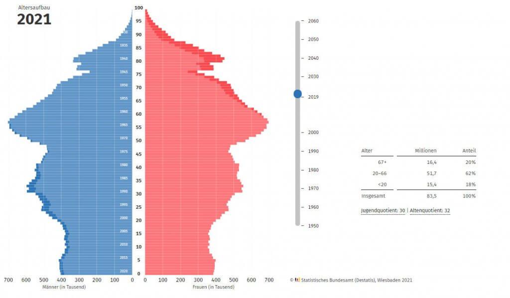 Bevölkerungspyramide 2021
